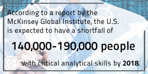 According to a report by the McKinsey Global Institute, the U.S. is expected to have a shortfall of 140,000-190,000 people with critical analytical skills by 2018.