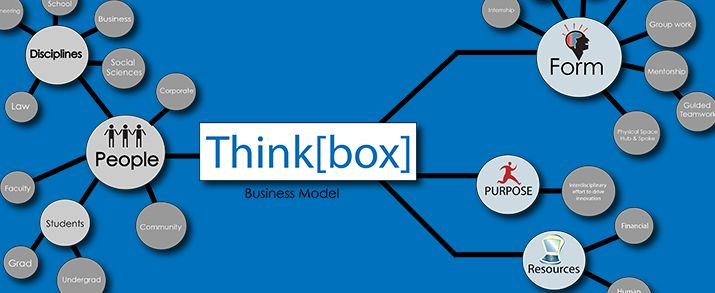 Think[box]: Addressing  the Market Demand for Education