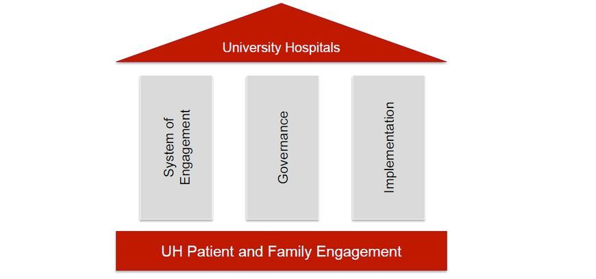 University Hospitals Patient and Family Advisory Councils