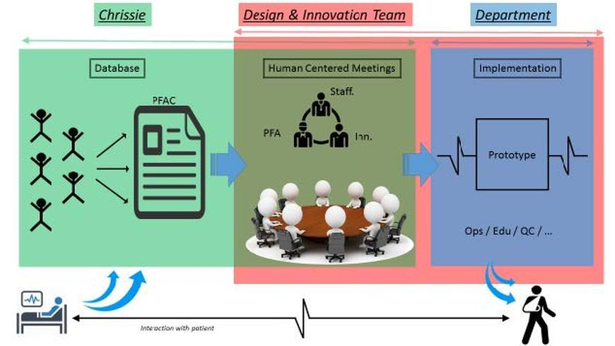 Infusing Design Thinking into Problem Solving at University Hospitals of Cleveland